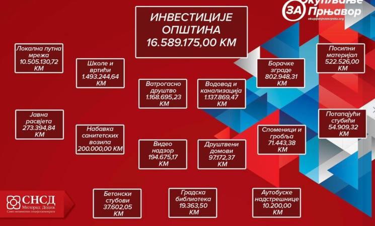 Превара СНСД-а у Прњавору
